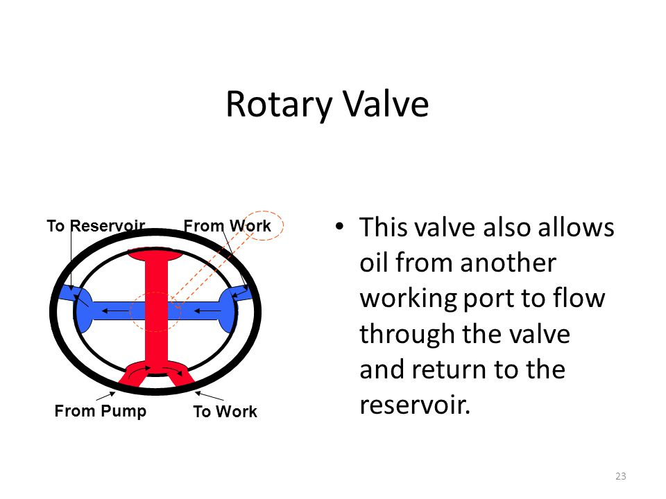 Rotary Valve This valve also allows oil from another working port to flow through the valve and return to the reservoir.