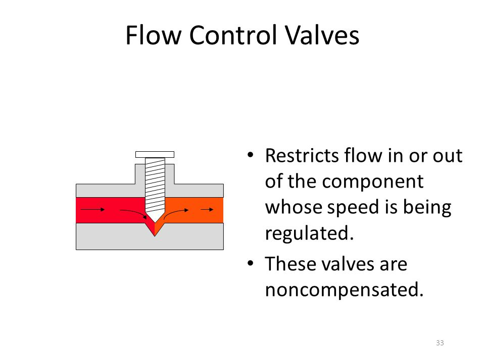 Flow Control Valves Restricts flow in or out of the component whose speed is being regulated.