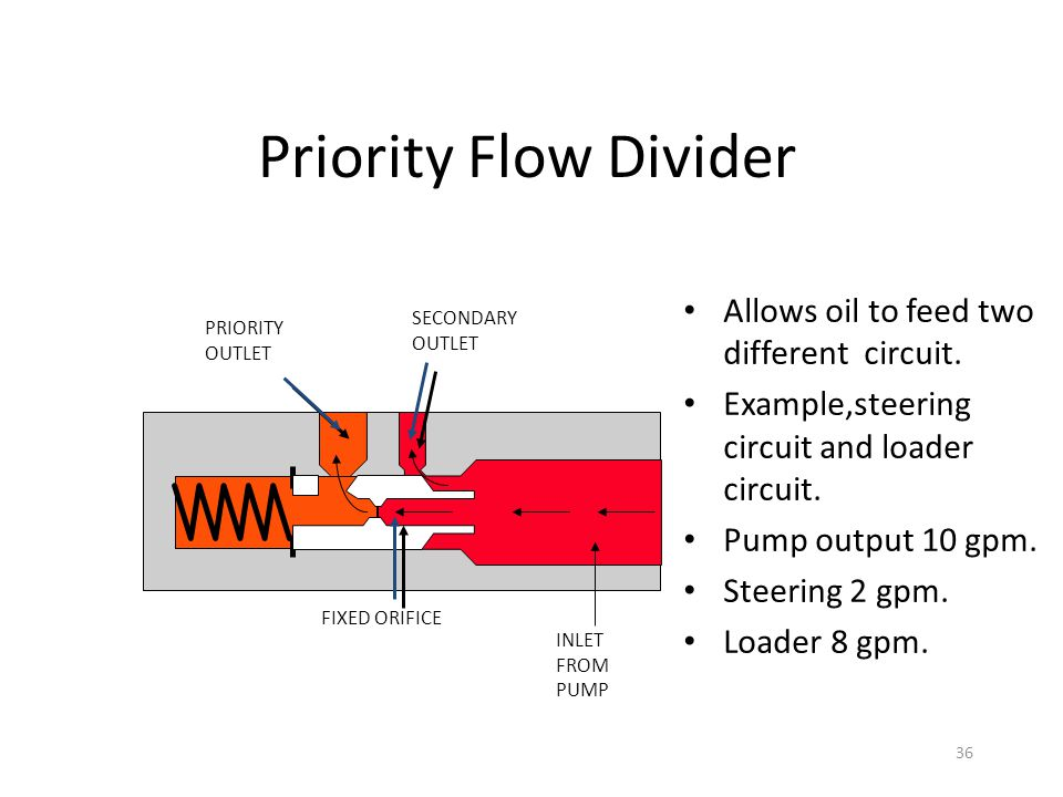Priority+Flow+Divider+Allows+oil+to+feed+two+different+circuit. hydraulic valve, pump, motors ppt video online download  at gsmx.co