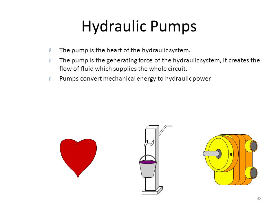 Hydraulic Pumps The pump is the heart of the hydraulic system.