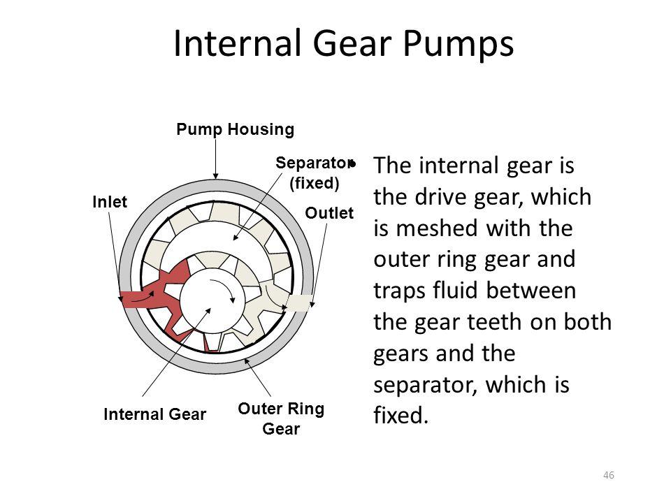 Internal Gear Pumps Pump Housing. Inlet. Outlet. Separator. (fixed) Outer Ring. Gear. Internal Gear.