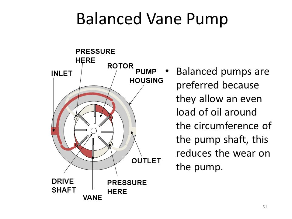 Balanced Vane Pump PRESSURE. HERE. INLET. ROTOR. OUTLET. PRESSURE. HERE. DRIVE. SHAFT.