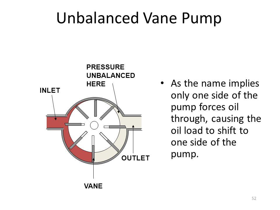 Unbalanced Vane Pump PRESSURE. UNBALANCED. HERE. OUTLET. VANE.