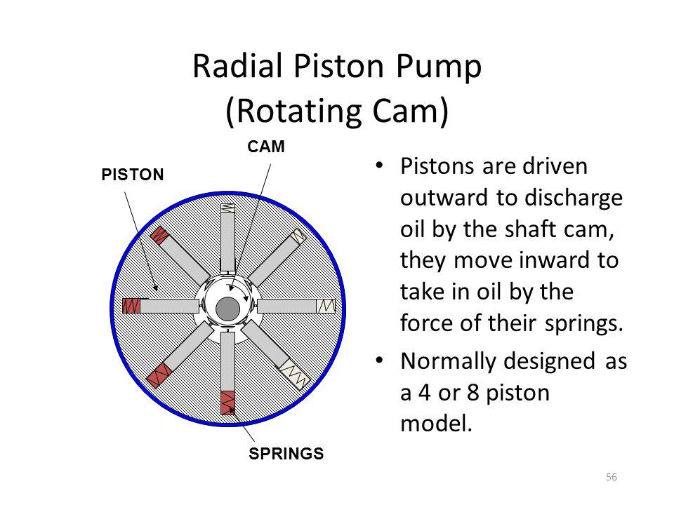Radial Piston Pump (Rotating Cam)