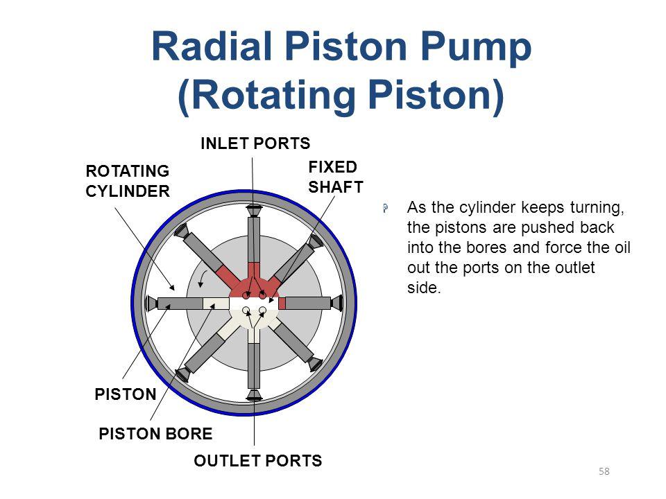 Radial Piston Pump (Rotating Piston)