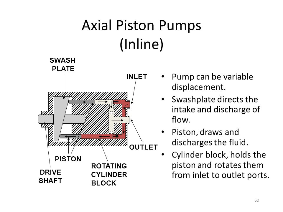 Axial Piston Pumps (Inline)
