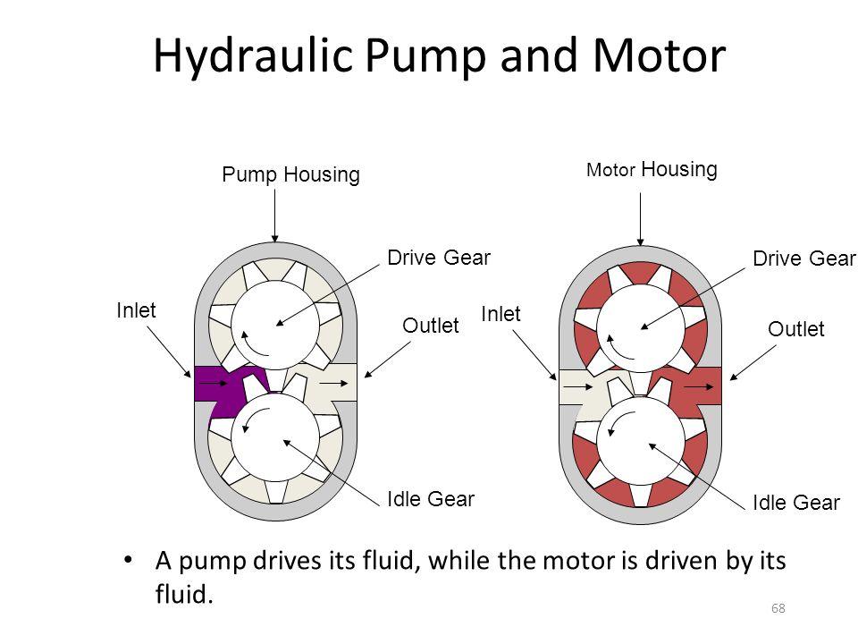 Hydraulic Pump and Motor