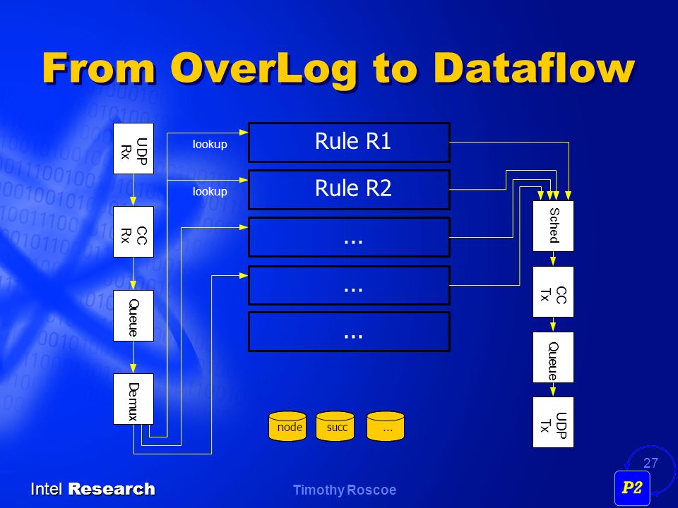 From OverLog to Dataflow