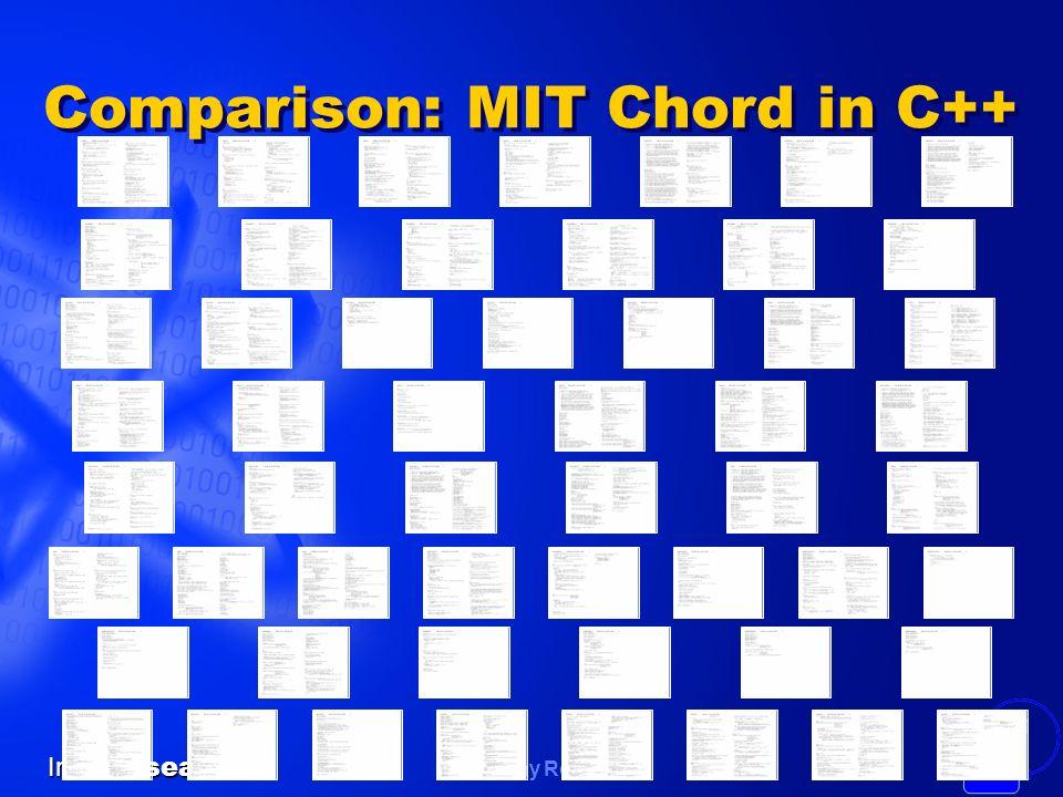 Comparison: MIT Chord in C++