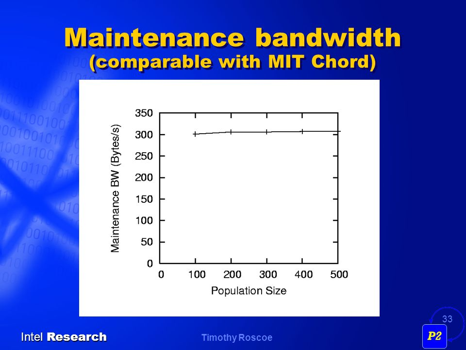 Maintenance bandwidth (comparable with MIT Chord)