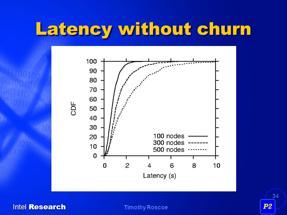 Latency without churn