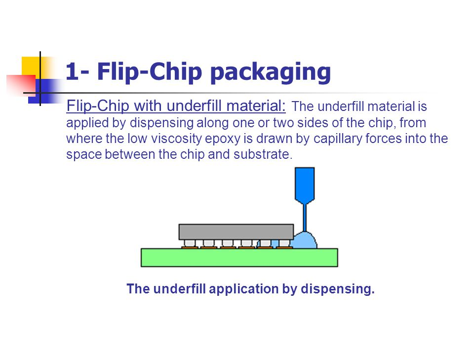 1- Flip-Chip packaging