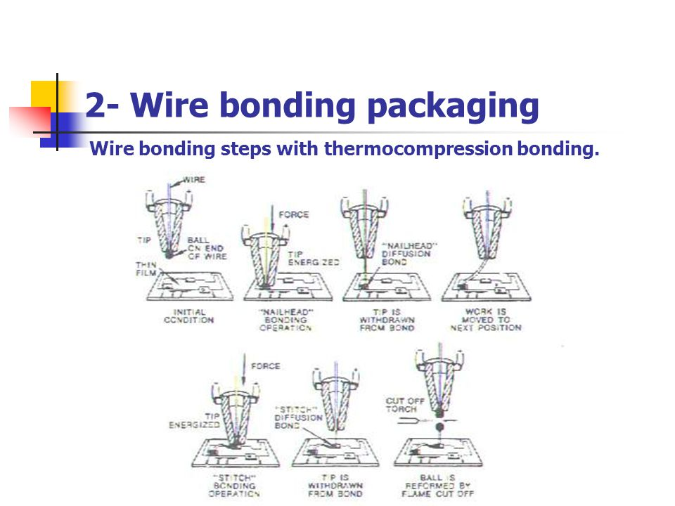 Wire bonding steps with thermocompression bonding.