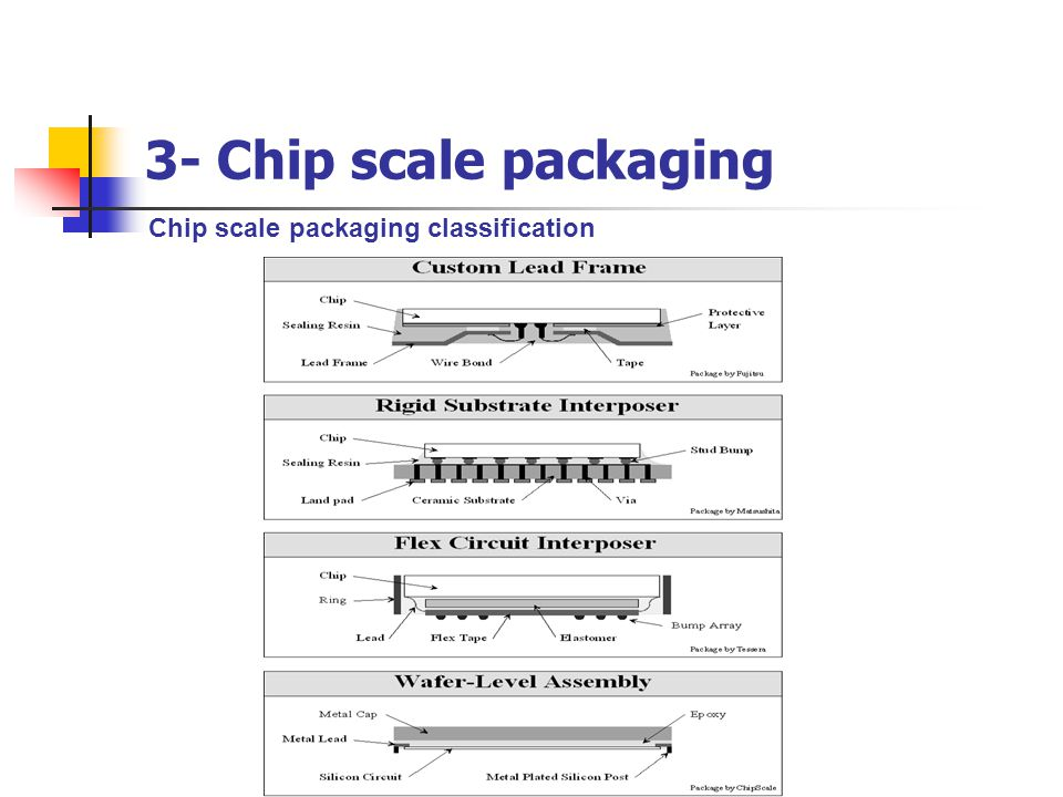3- Chip scale packaging Chip scale packaging classification