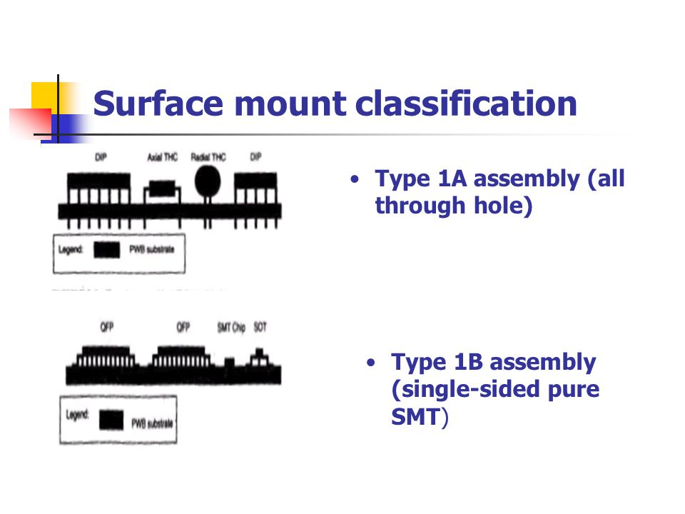 Surface mount classification