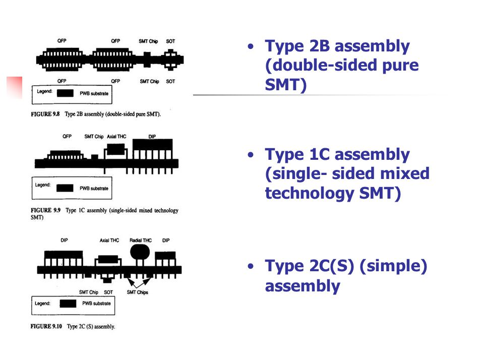 Type 2B assembly (double-sided pure SMT)