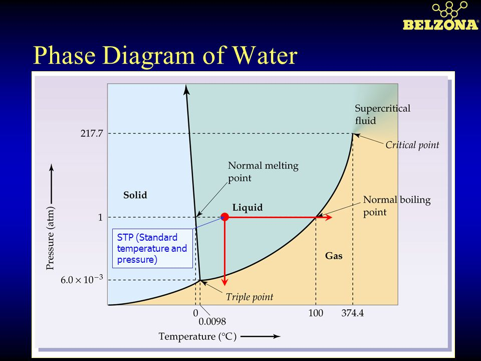Phase Diagram of Water STP (Standard temperature and pressure)