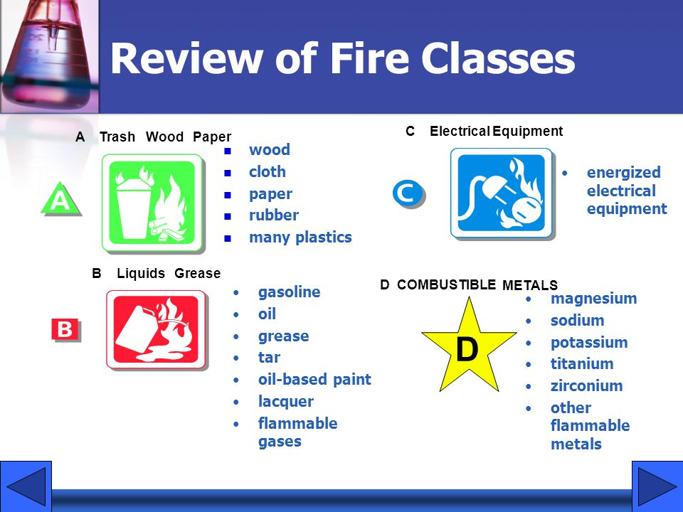 Review of Fire Classes D wood cloth paper
