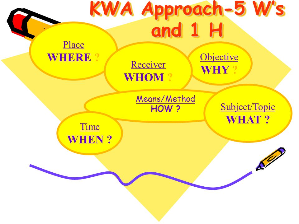 KWA Approach-5 W's and 1 H WHERE WHY WHOM WHAT WHEN Place