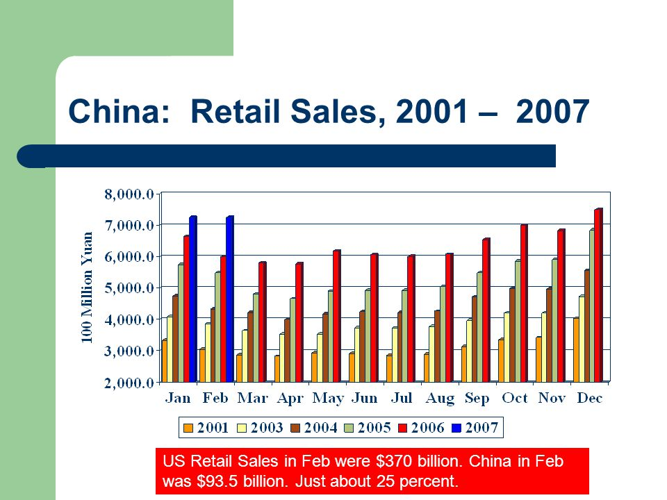 China: Retail Sales, 2001 – 2007 US Retail Sales in Feb were $370 billion.