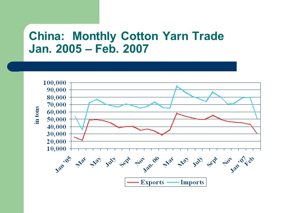China: Monthly Cotton Yarn Trade Jan. 2005 – Feb. 2007
