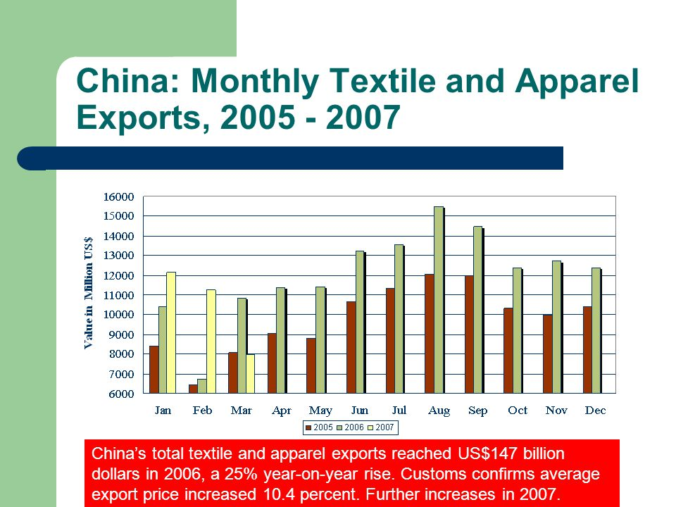 China: Monthly Textile and Apparel Exports, 2005 - 2007