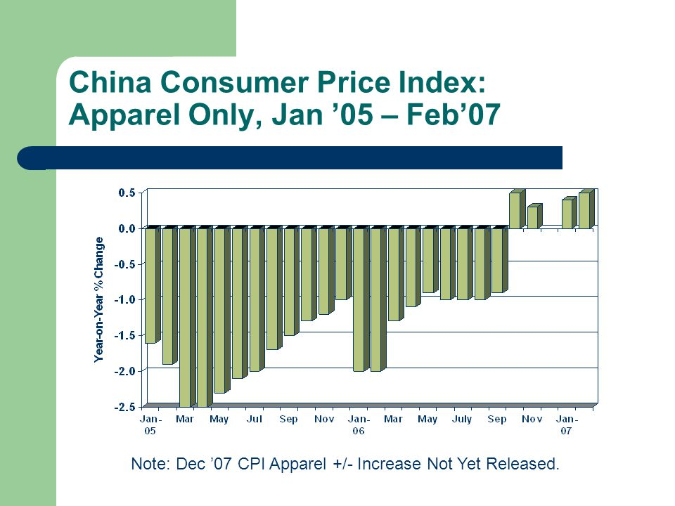 China Consumer Price Index: Apparel Only, Jan '05 – Feb'07