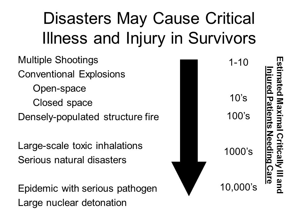 Disasters May Cause Critical Illness and Injury in Survivors