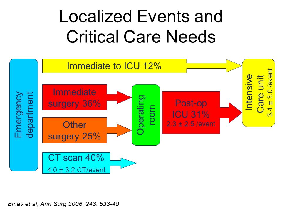 Localized Events and Critical Care Needs