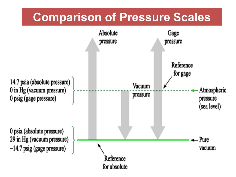 Comparison of Pressure Scales