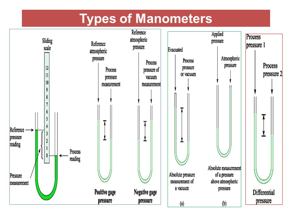 Types of Manometers