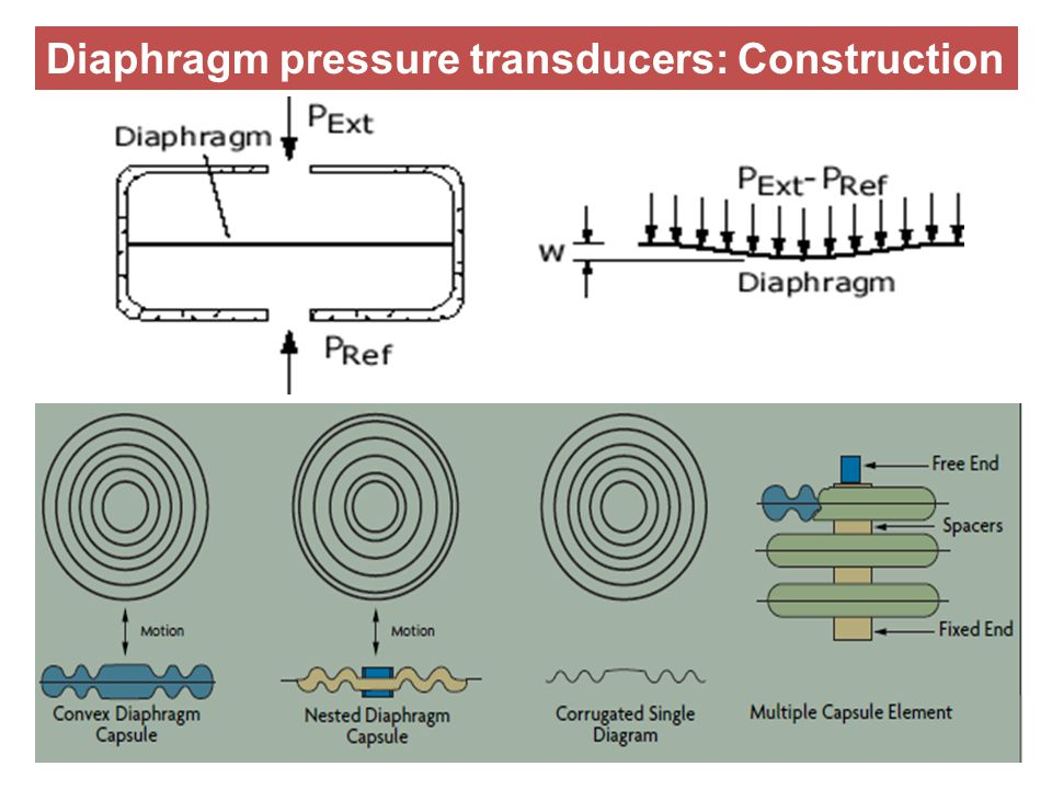 Diaphragm pressure transducers: Construction