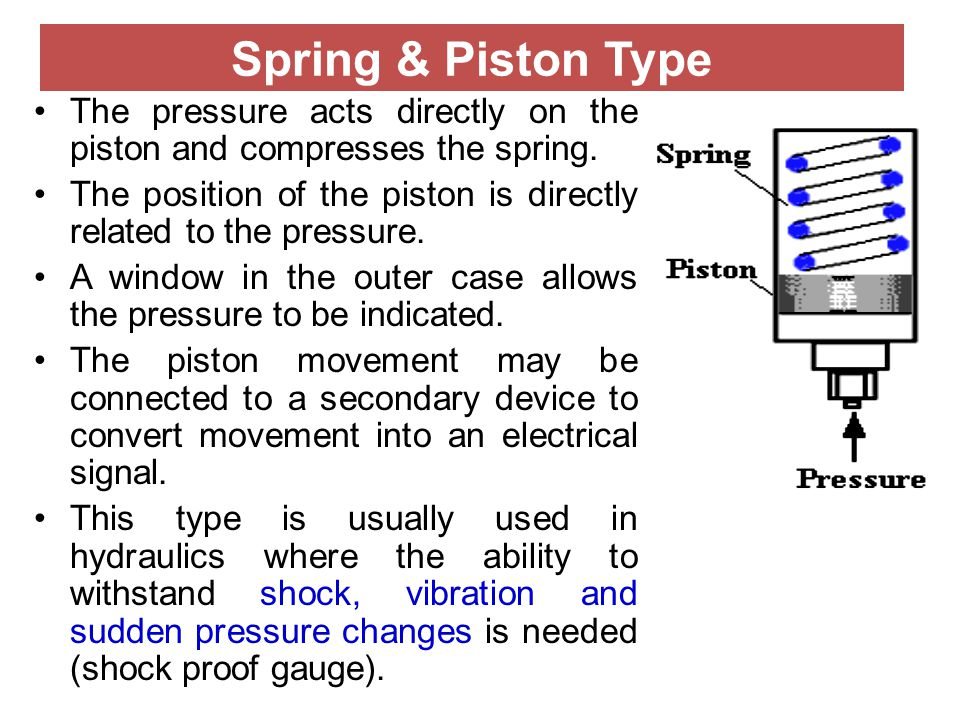 Spring & Piston Type The pressure acts directly on the piston and compresses the spring.