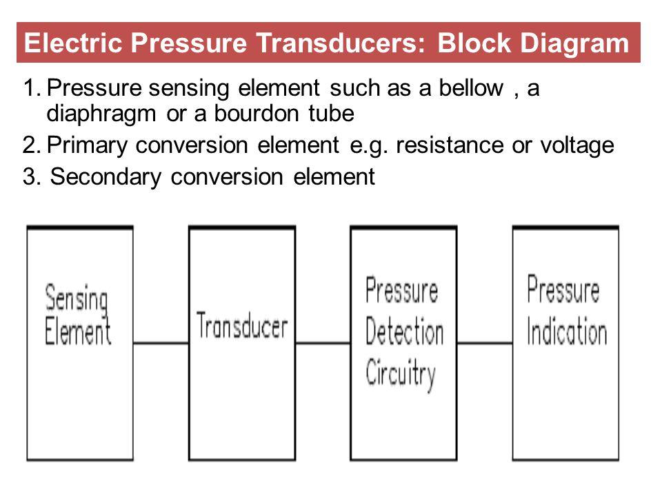 Electric Pressure Transducers: Block Diagram