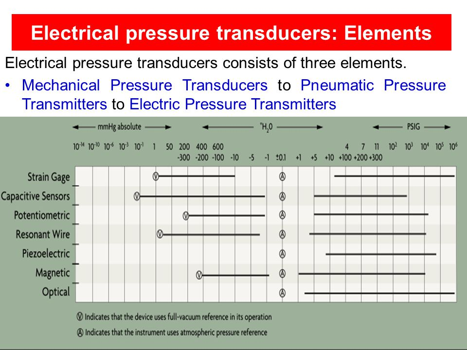 Electrical pressure transducers: Elements