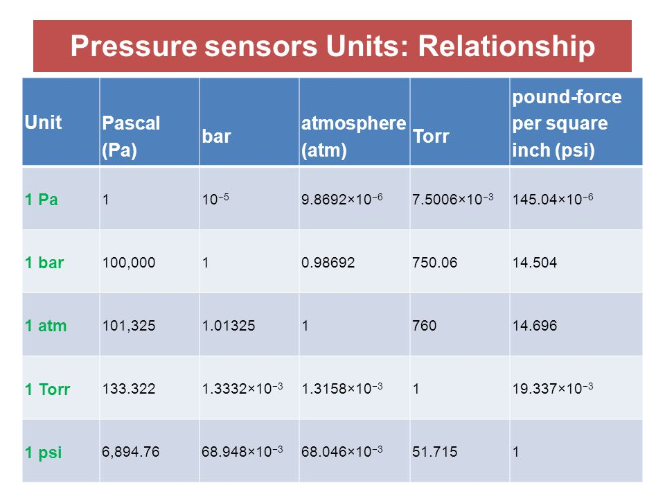 Pressure sensors Units: Relationship