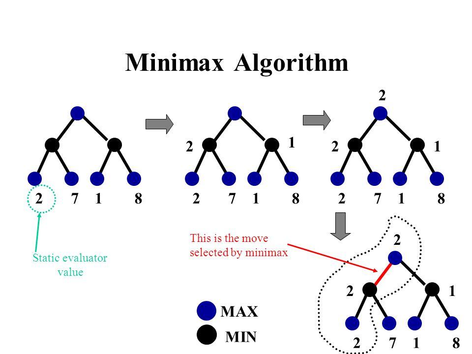Minimax Algorithm 2 7 1 8 2 7 1 8 2 7 1 8 2 7 1 8 MAX MIN