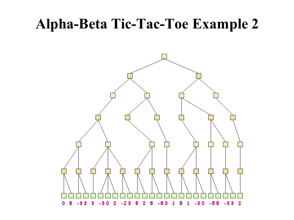 Alpha-Beta Tic-Tac-Toe Example 2