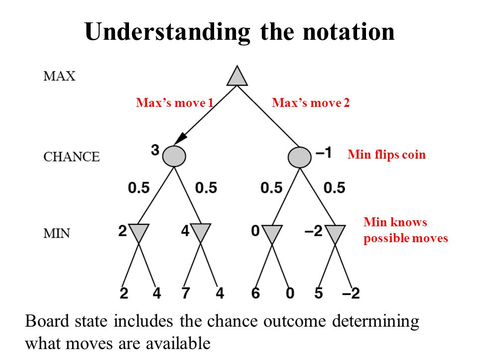 Understanding the notation
