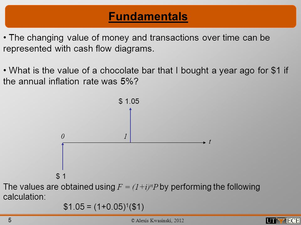 Fundamentals The changing value of money and transactions over time can be represented with cash flow diagrams.