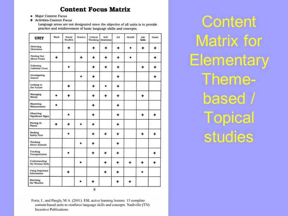 Content Matrix for Elementary Theme-based / Topical studies