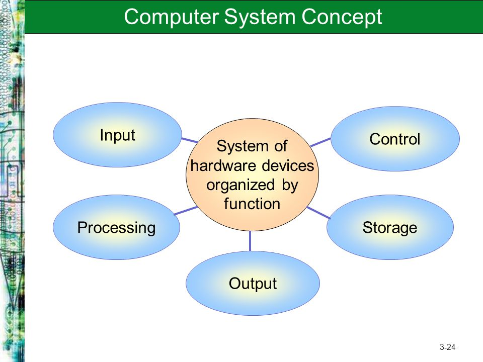 Computer System Concept
