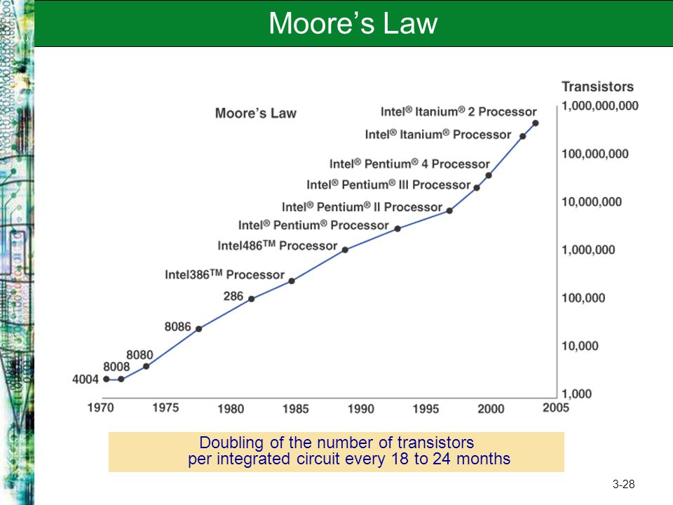 Moore's Law Originally observed in 1965, Moore's Law holds true today. Common corollary of Moore's Law…