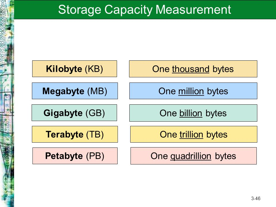 Storage Capacity Measurement