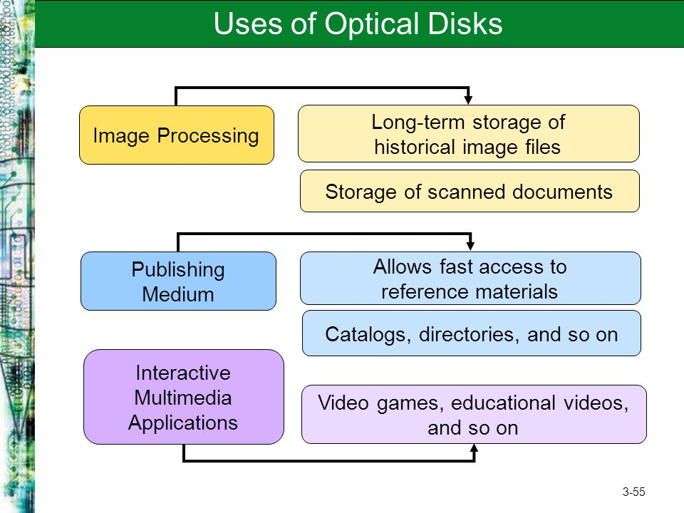 Uses of Optical Disks Long-term storage of historical image files