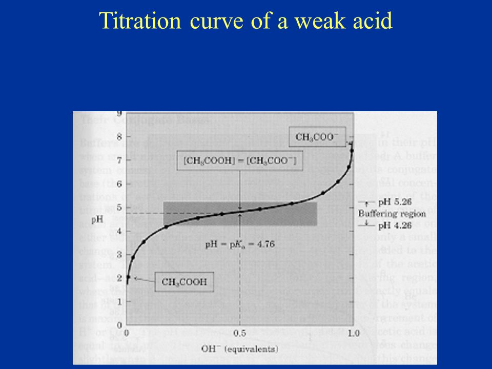 Titration curve of a weak acid