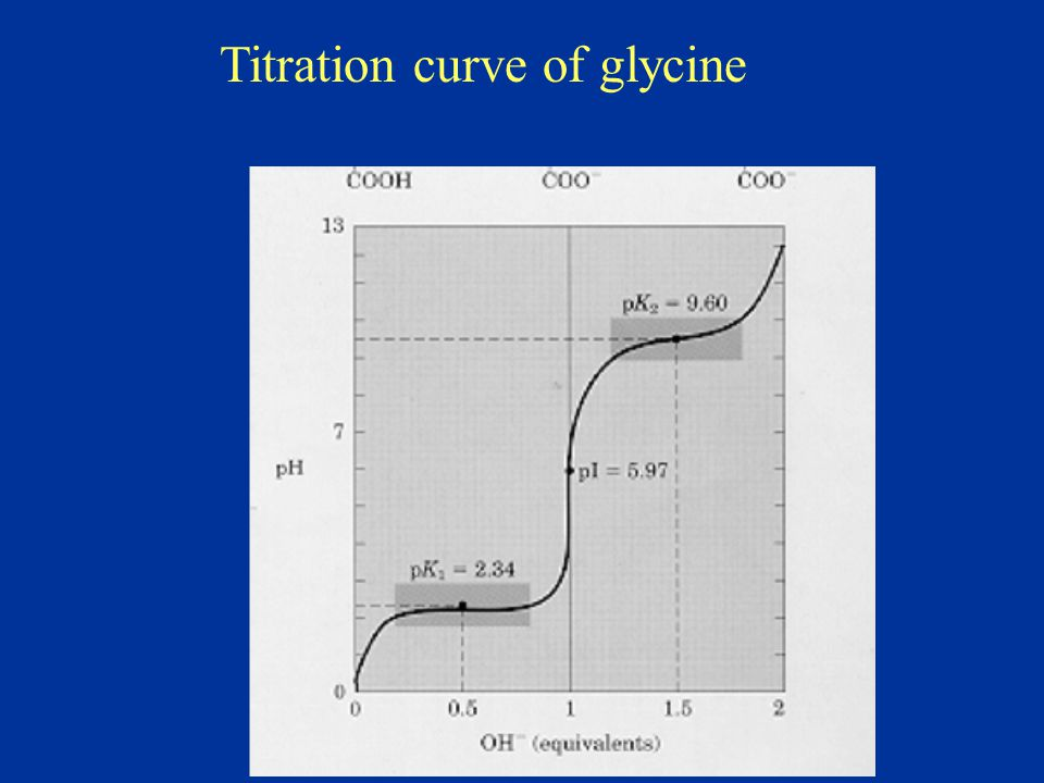 Titration curve of glycine