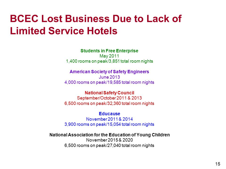 BCEC Lost Business Due to Lack of Limited Service Hotels