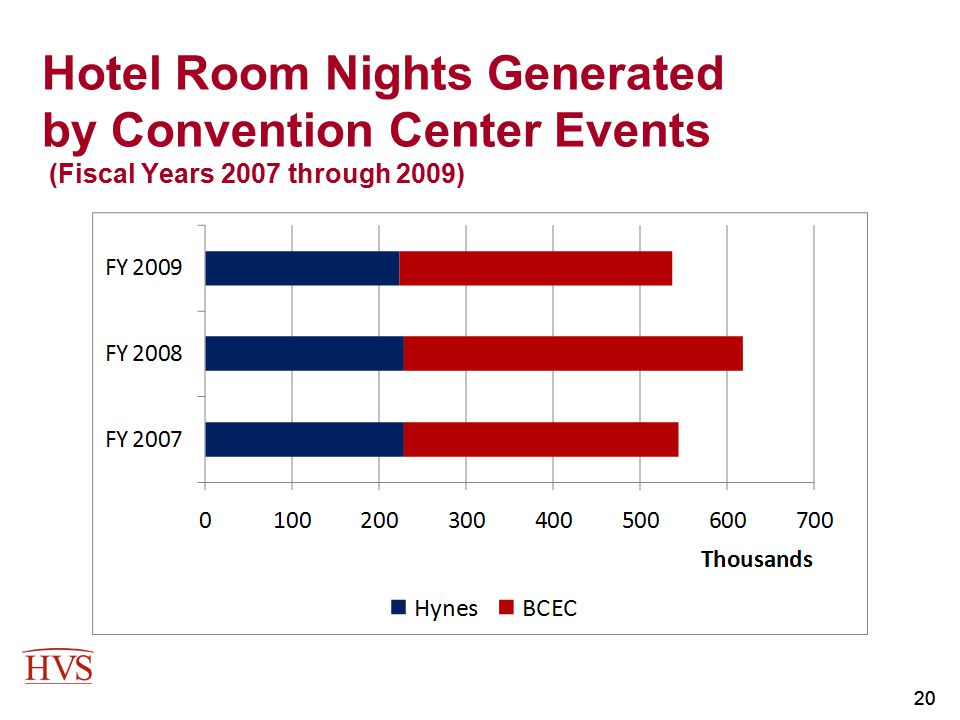 Hotel Room Nights Generated by Convention Center Events (Fiscal Years 2007 through 2009)