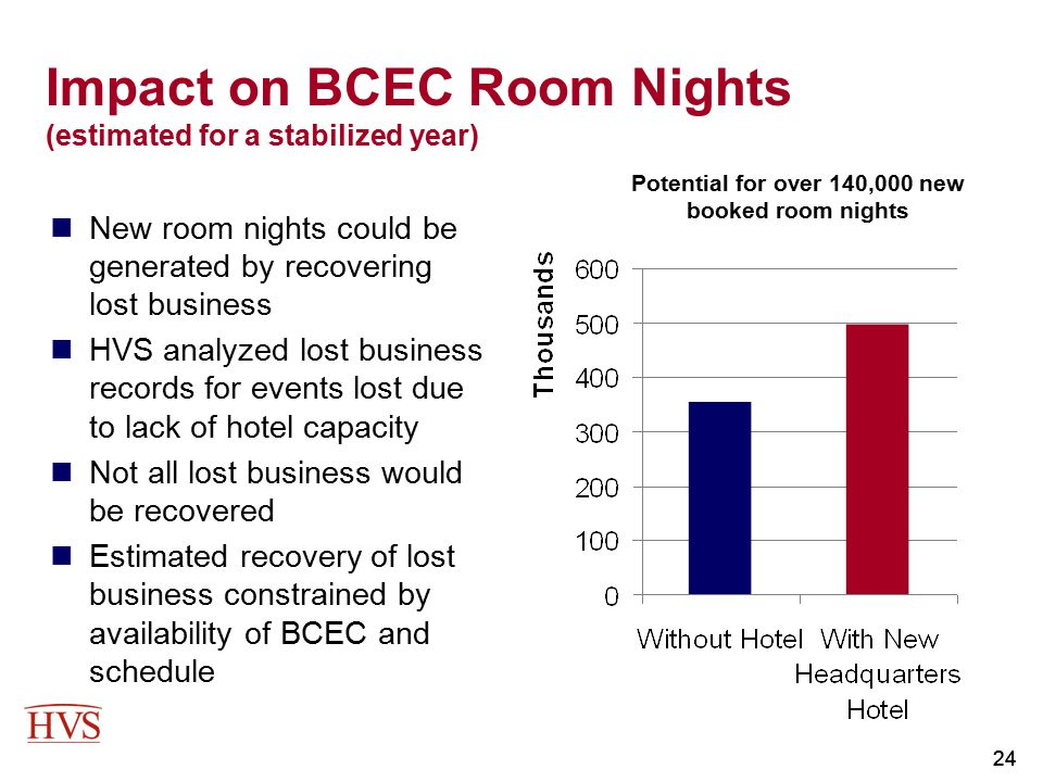 Impact on BCEC Room Nights (estimated for a stabilized year)
